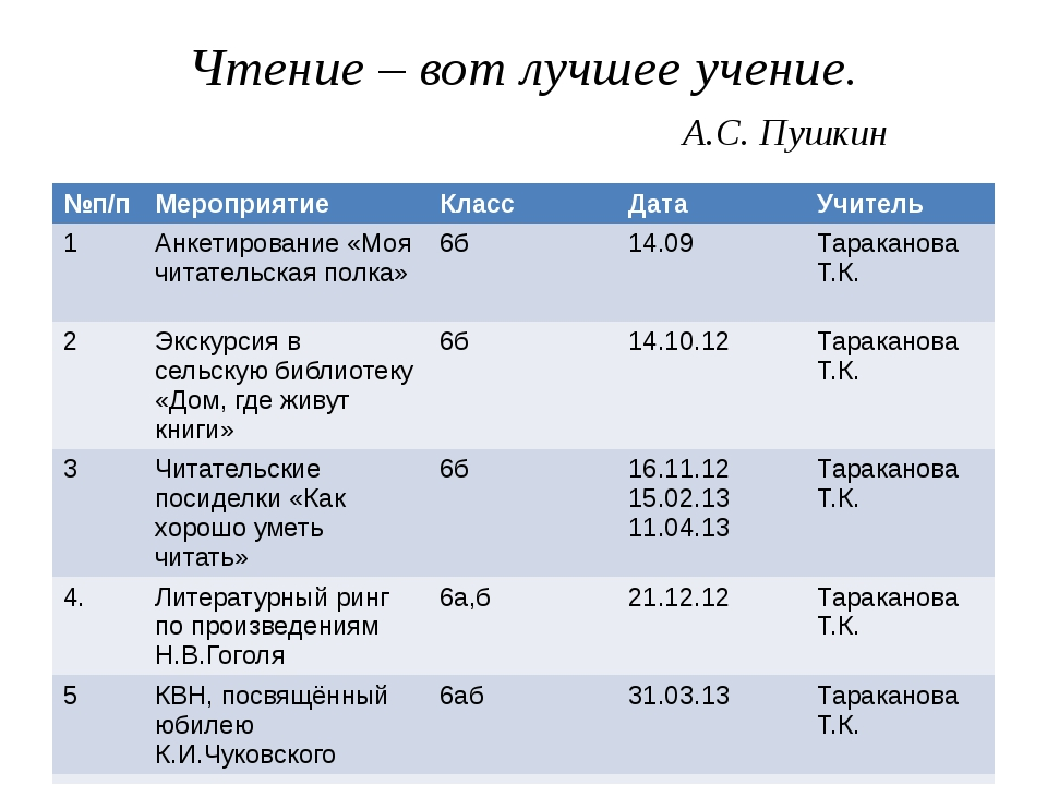 Чтение – вот лучшее учение. А.С. Пушкин №п/п Мероприятие Класс Дата Учитель 1...