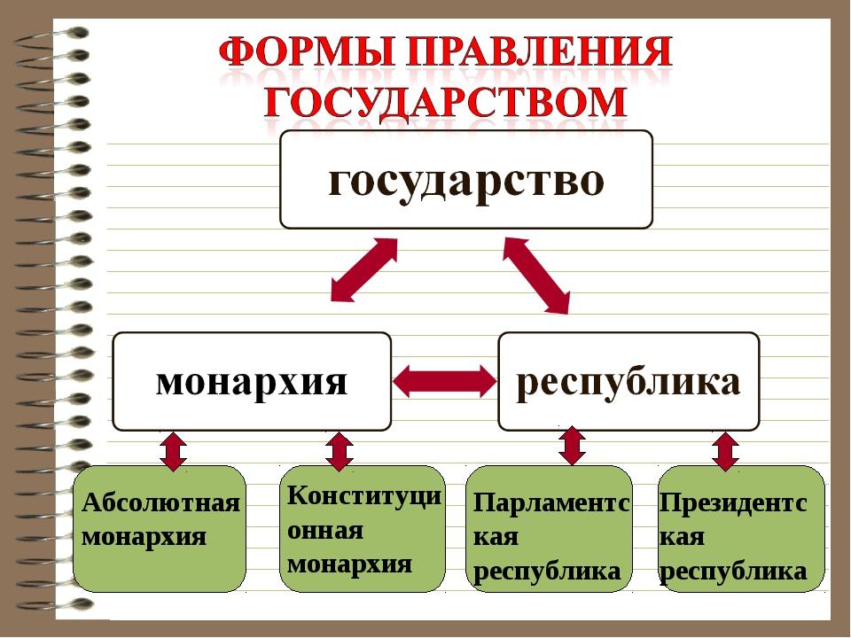 Абсолютная монархия Конституционная монархия Парламентская республика Президе...
