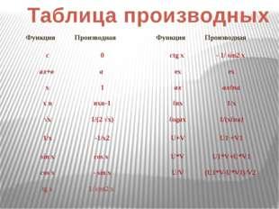 Таблица производных Функция Производная Функция Производная с 0 ctg x - 1/sin