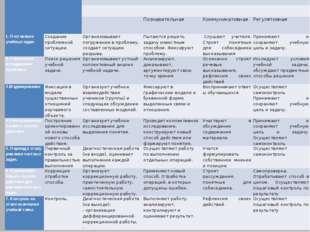 Основныеэтапы   Цель этапа Содержание педагогического взаимодействия  Деят