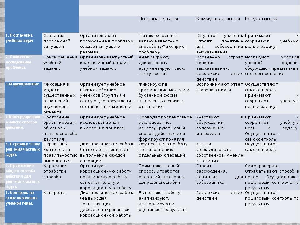Основныеэтапы   Цель этапа Содержание педагогического взаимодействия  Деят...