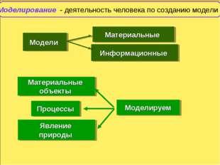 Моделирование - деятельность человека по созданию модели