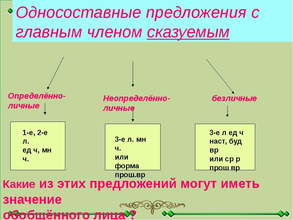 Односоставные предложения с главным членом сказуемым Определённо-личные Неоп...