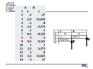 АВ 1xy 2-3-27 3-2,5-15,625 4-2-8 5-1,5-3,375 6-1-1 7-0,5-0,1