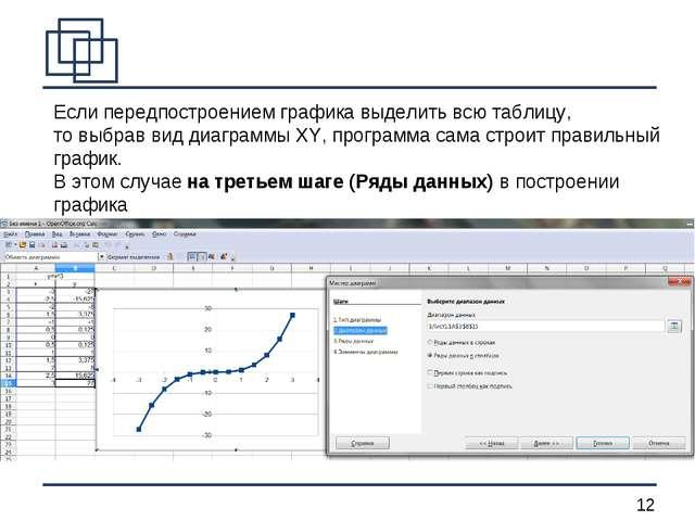 Если передпостроением графика выделить всю таблицу, то выбрав вид диаграммы X...