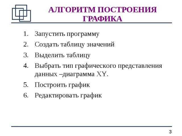 АЛГОРИТМ ПОСТРОЕНИЯ ГРАФИКА Запустить программу Создать таблицу значений Выде...