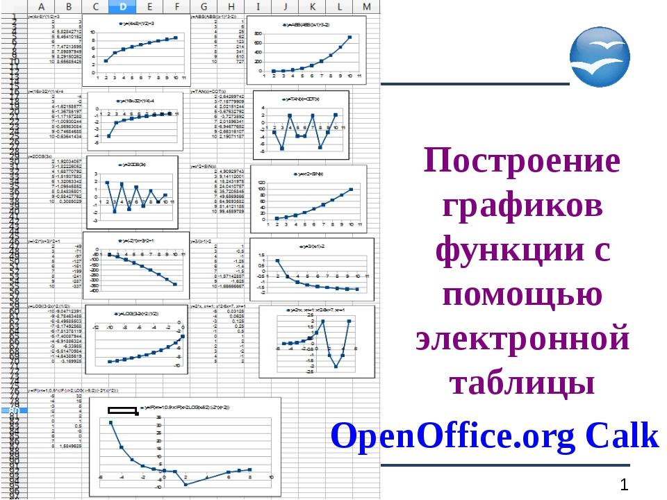 Построение графиков функции с помощью электронной таблицы Построение графиков...