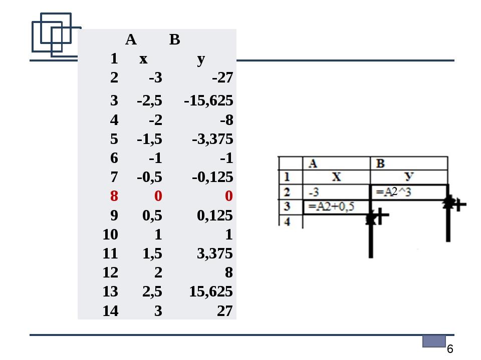 АВ 1xy 2-3-27 3-2,5-15,625 4-2-8 5-1,5-3,375 6-1-1 7-0,5-0,1...