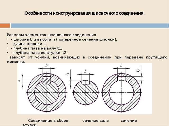Особенности конструирования шпоночного соединения. Размеры элементов шпоночно...