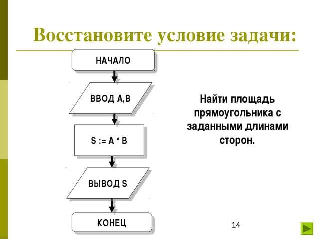 Восстановите условие задачи: Найти площадь прямоугольника с заданными длинами...