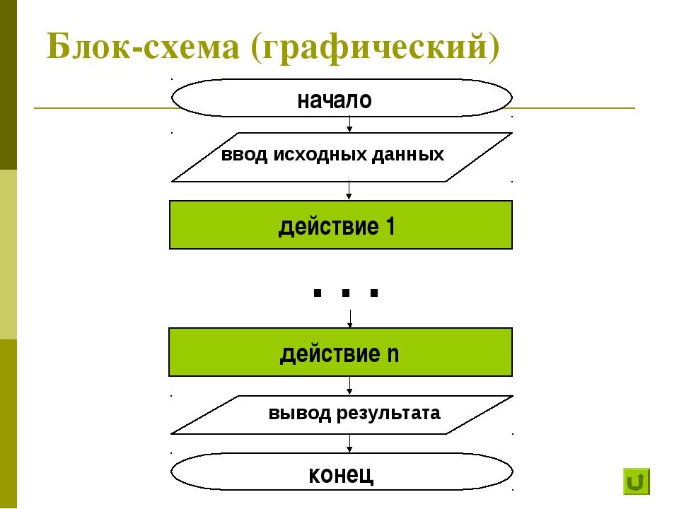 Блок-схема (графический)