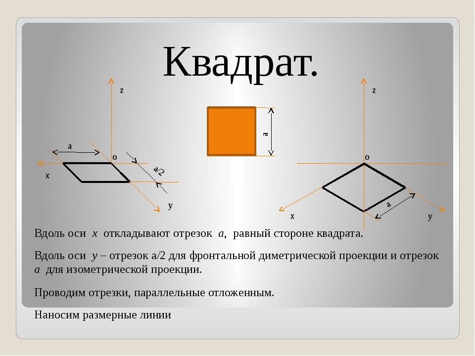 Квадрат. Проводим отрезки, параллельные отложенным. Вдоль оси x откладывают о...