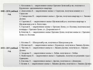 2009 – 2010 учебный год 1. Косолапов А. - закрепленное жилье Орехово-Зуевски