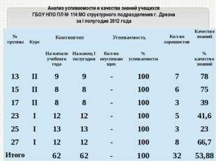 Анализ успеваемости и качества знаний учащихся ГБОУ НПО ПЛ № 114 МО структурн