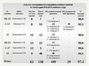 Анализ посещаемости учащимися учебных занятий в I полугодии 2012-2013 учебног