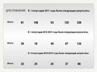 ДЛЯ СРАВНЕНИЯ ВIполугодии 2011 года были следующие результаты: Итого: 81 108