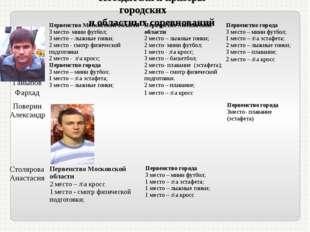 Победители и призеры городских и областных соревнований ГайыповФархад Первенс