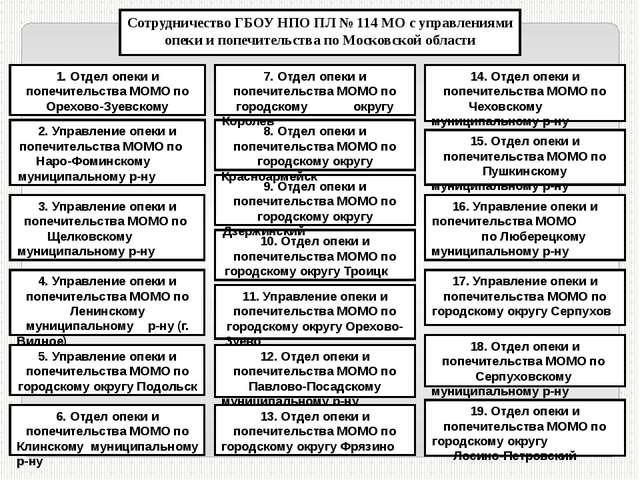 Сотрудничество ГБОУ НПО ПЛ № 114 МО с управлениями опеки и попечительства по...