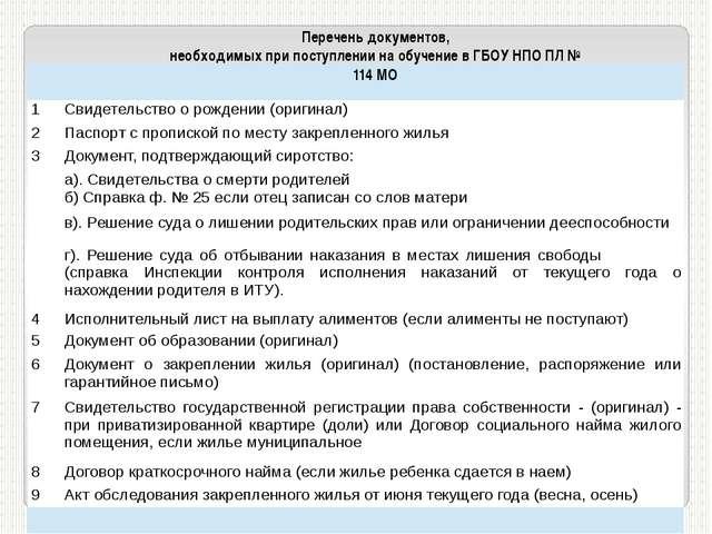 Перечень документов, необходимых при поступлении на обучение в ГБОУ НПО ПЛ №...