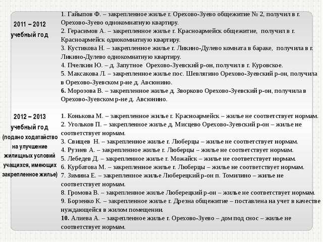 2011 – 2012 учебный год 1.ГайыповФ. – закрепленное жилье г. Орехово-Зуево об...