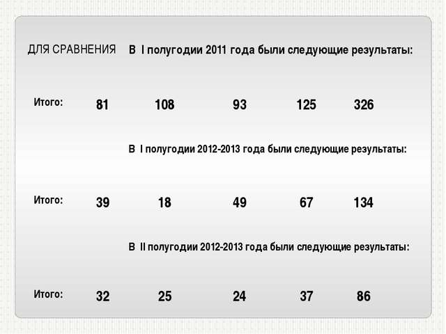 ДЛЯ СРАВНЕНИЯ ВIполугодии 2011 года были следующие результаты: Итого: 81 108...