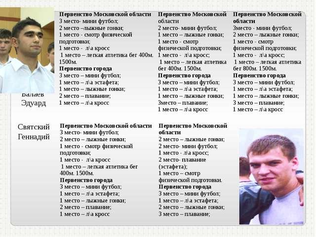 Балаев Эдуард Первенство Московской области 3 место- мини футбол; 2 место –л...