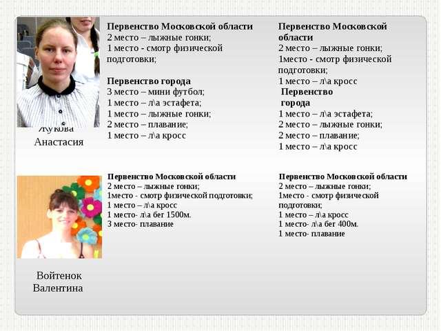 Жукова Анастасия Первенство Московской области 2 место – лыжные гонки; 1 мес...