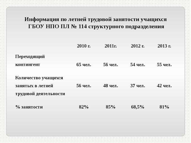 Информация по летней трудовой занятости учащихся ГБОУ НПО ПЛ № 114 структурно...