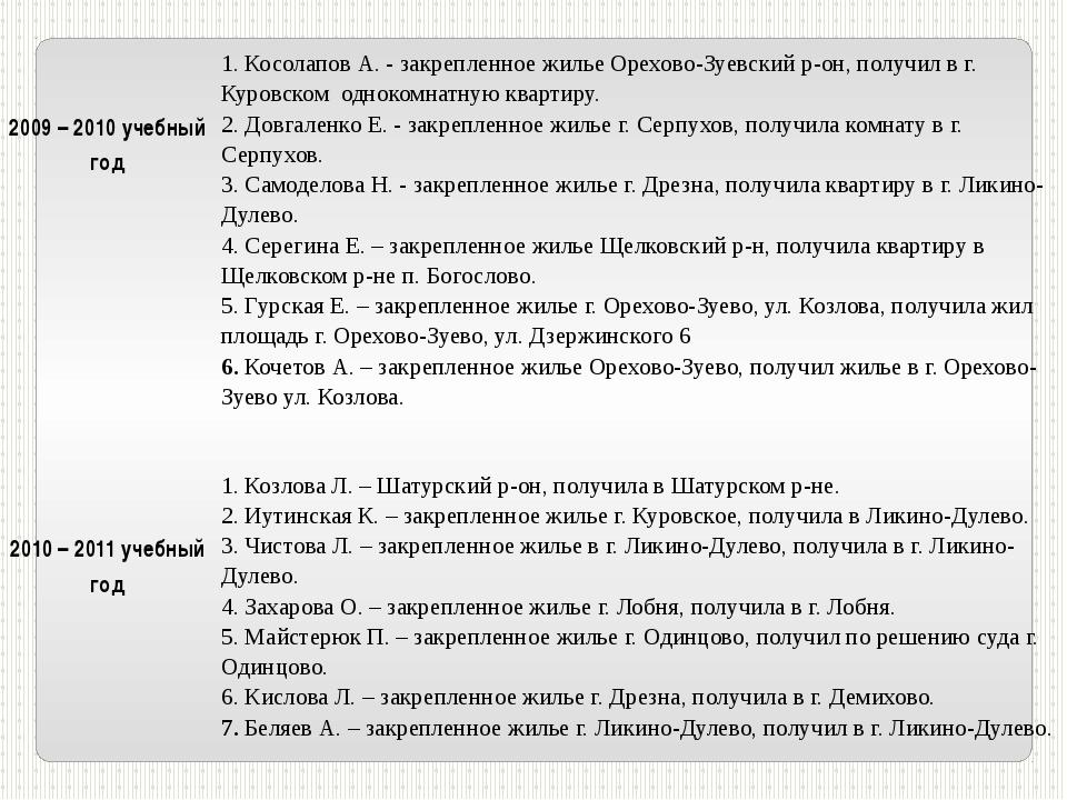 2009 – 2010 учебный год 1. Косолапов А. - закрепленное жилье Орехово-Зуевски...