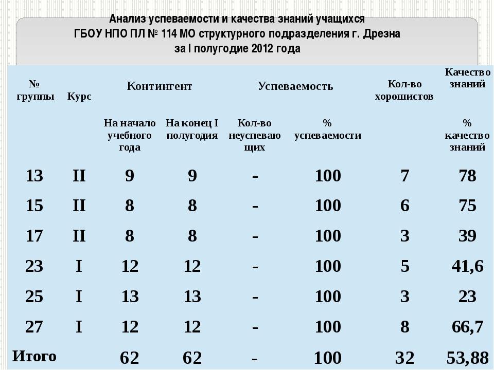 Анализ успеваемости и качества знаний учащихся ГБОУ НПО ПЛ № 114 МО структурн...