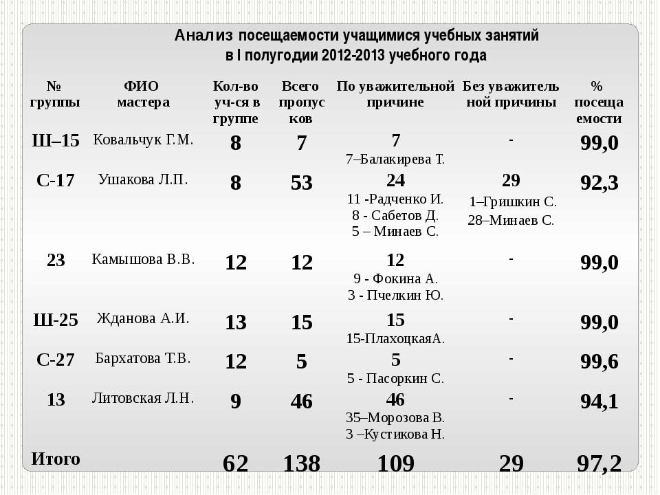 Анализ посещаемости учащимися учебных занятий в I полугодии 2012-2013 учебног...