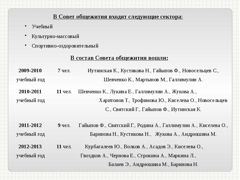В Совет общежития входят следующие сектора: Учебный Культурно-массовый Спорти...