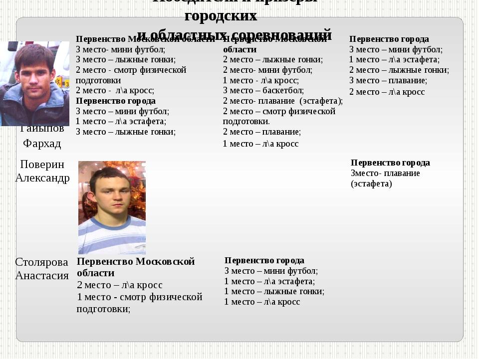 Победители и призеры городских и областных соревнований ГайыповФархад Первенс...