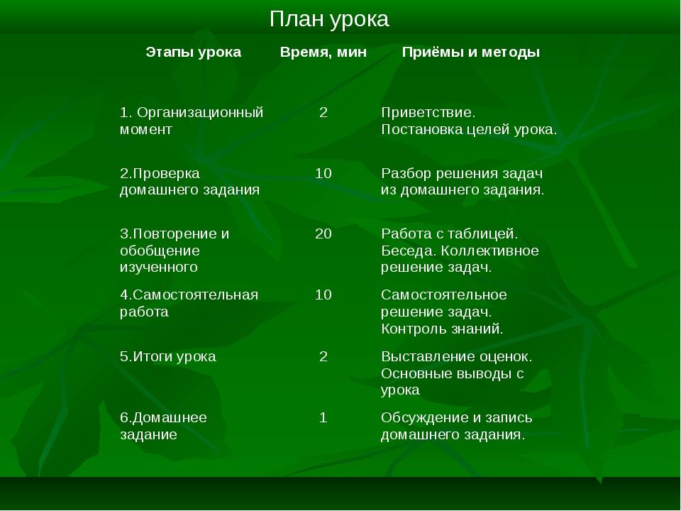 План урока Этапы урокаВремя, минПриёмы и методы 1. Организационный момент2...