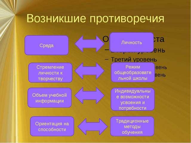 Возникшие противоречия Среда Объем учебной информации Традиционные методы обу...
