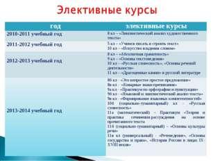 годэлективные курсы 2010-2011 учебный год8 кл – «Лингвистический анализ худ