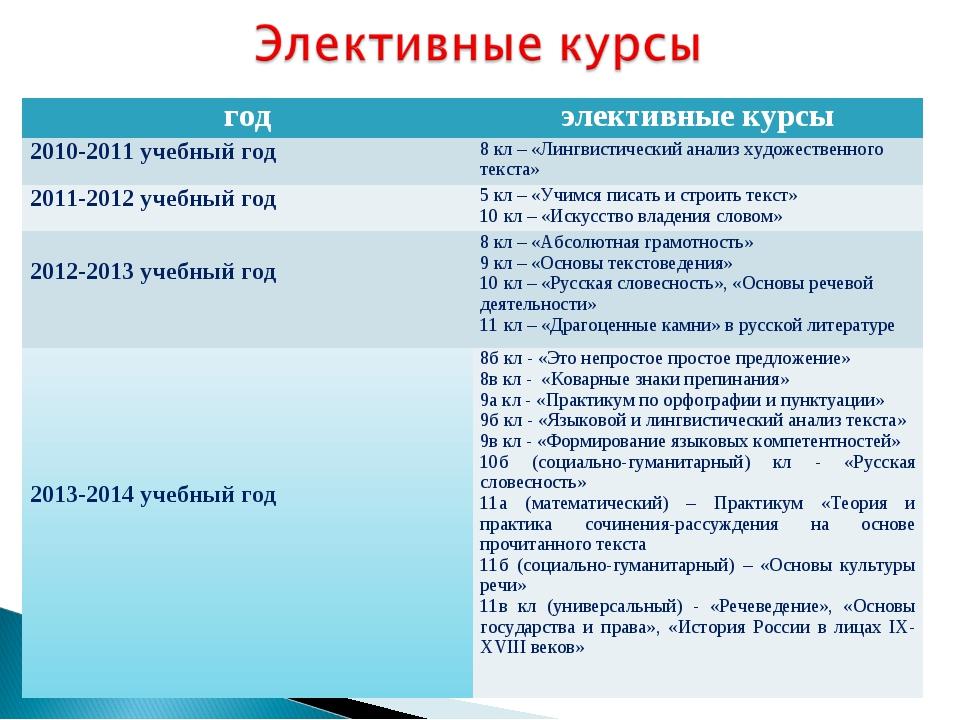 годэлективные курсы 2010-2011 учебный год8 кл – «Лингвистический анализ худ...