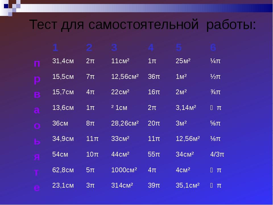 Тест для самостоятельной работы: 123456 п31,4см2π11см²1π25м²¼π р...