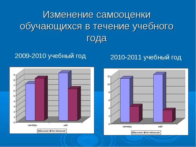 Изменение самооценки обучающихся в течение учебного года 2009-2010 учебный го...
