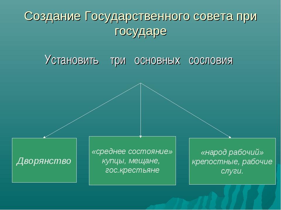 Создание Государственного совета при государе Установить три основных сословия