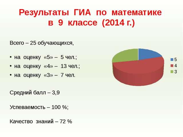 Результаты ГИА по математике в 9 классе (2014 г.) Всего – 25 обучающихся, на...