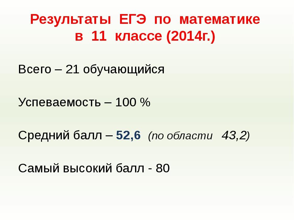 Всего – 21 обучающийся Успеваемость – 100 % Средний балл – 52,6 (по области 4...
