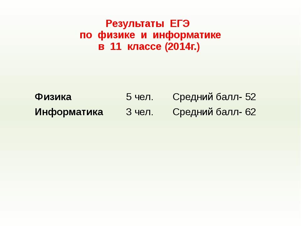 Результаты ЕГЭ по физике и информатике в 11 классе (2014г.) Физика 5 чел. Сре...