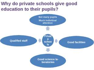 Why do private schools give good education to their pupils?