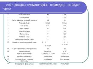 Азот, фосфор элементтерінің периодтық жүйедегі орны №сипаттамаларыN2P4 1