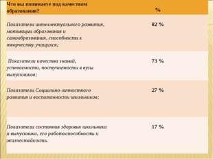 Что вы понимаете под качеством образования? % Показатели интеллектуального