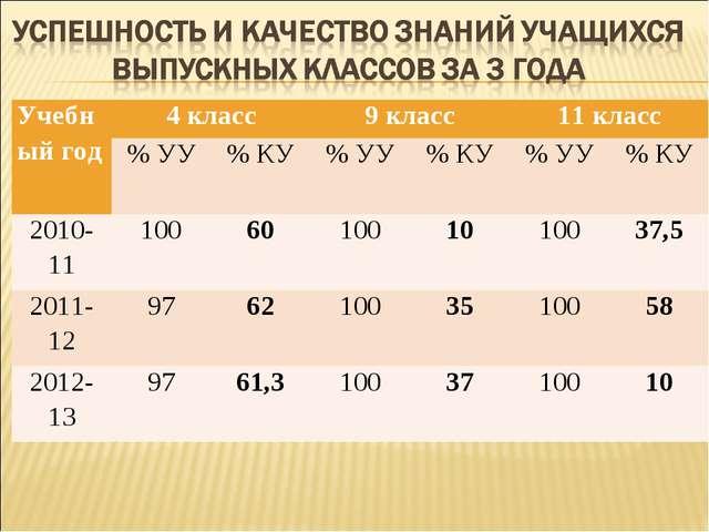 Учебный год4 класс9 класс11 класс % УУ% КУ% УУ% КУ% УУ% КУ 2010-11...