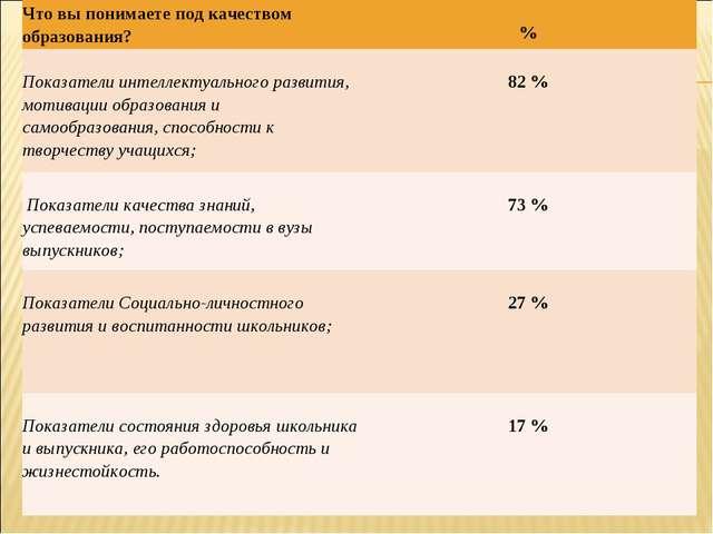 Что вы понимаете под качеством образования? % Показатели интеллектуального...