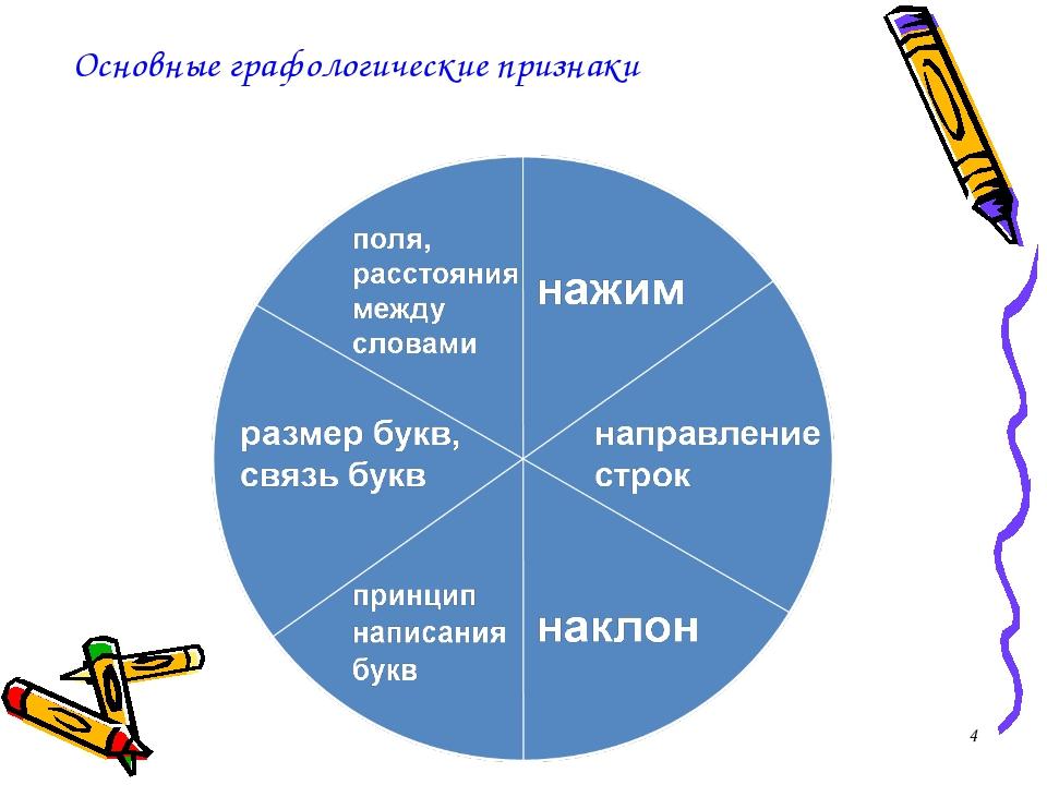 * Основные графологические признаки