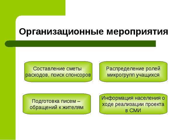Организационные мероприятия Составление сметы расходов, поиск спонсоров Распр...